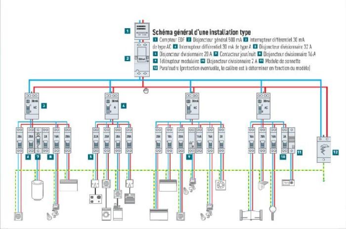 Cablage Tableau Electrique Simple Schema Previsionel De Cablage Du