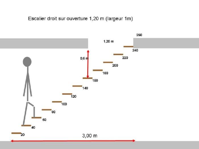 escalier en colima on tremie 100cm 120cm communaut. Black Bedroom Furniture Sets. Home Design Ideas